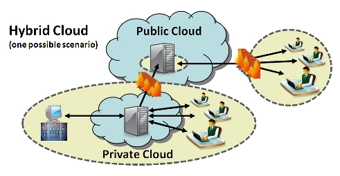 Hybrid cloud, one possible scenario